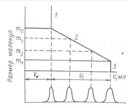 Гель хроматография Жидкостно жидкостная хроматография Рефераты  Информация о химии